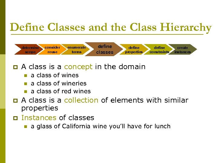 Define Classes and the Class Hierarchy determine scope p n n p enumerate terms