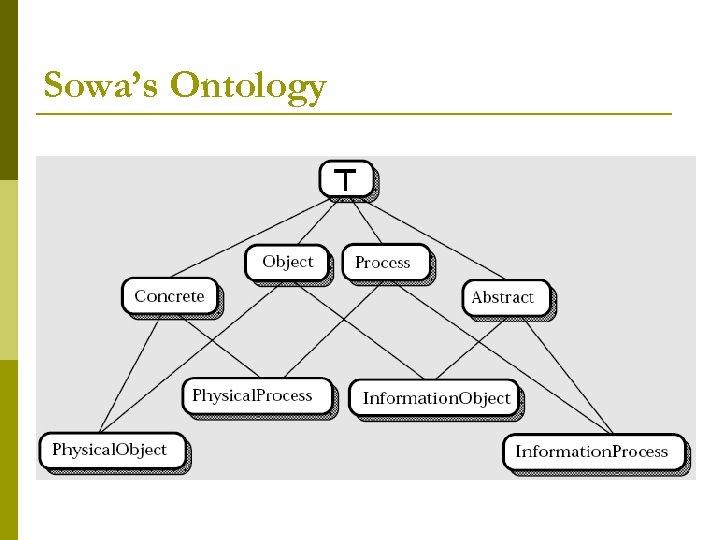 Sowa's Ontology