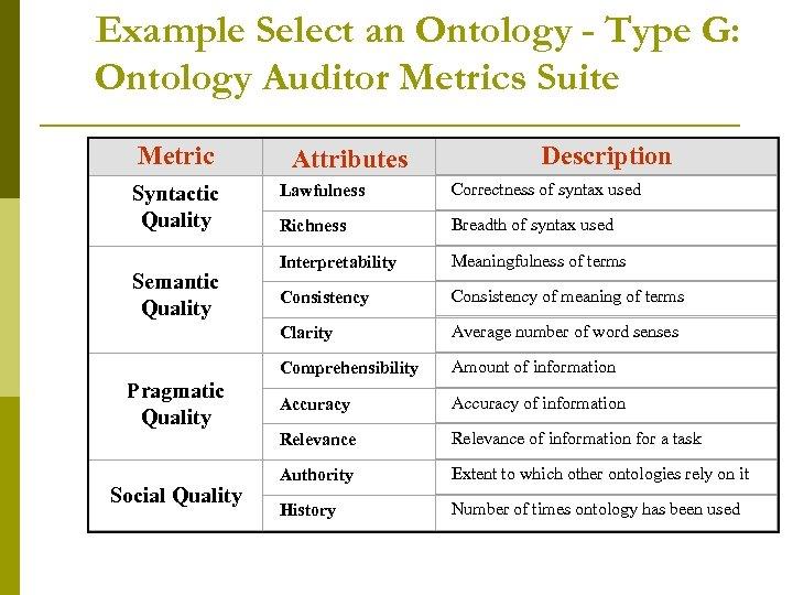 Example Select an Ontology - Type G: Ontology Auditor Metrics Suite Metric Attributes Description