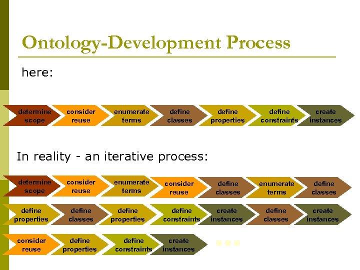 Ontology-Development Process here: determine scope consider reuse enumerate terms define classes define properties define