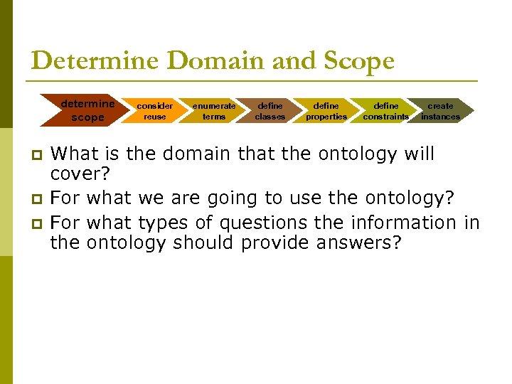 Determine Domain and Scope determine scope p p p consider reuse enumerate terms define