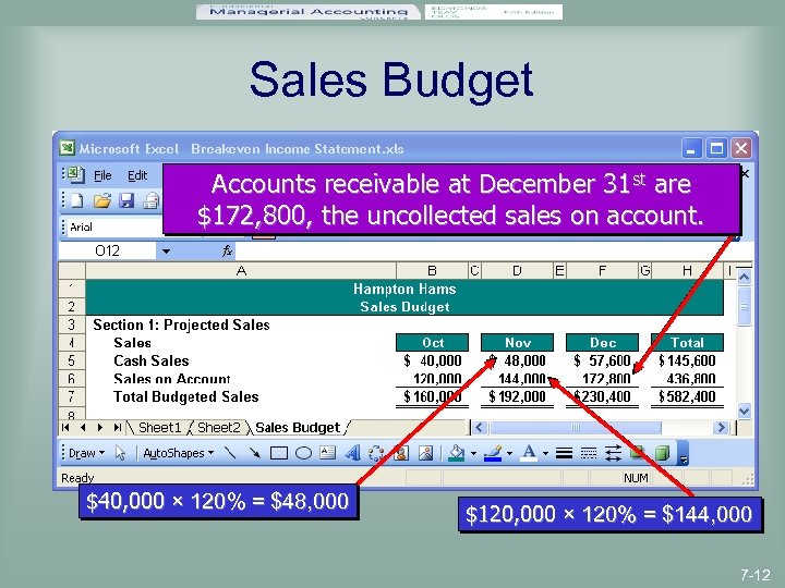 Sales Budget Accounts receivable at December 31 st are $172, 800, the uncollected sales