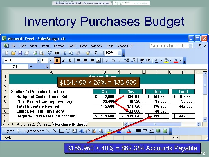 Inventory Purchases Budget $134, 400 × 25% = $33, 600 $155, 960 × 40%