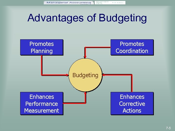 Advantages of Budgeting Promotes Planning Promotes Coordination Budgeting Enhances Performance Measurement Enhances Corrective Actions