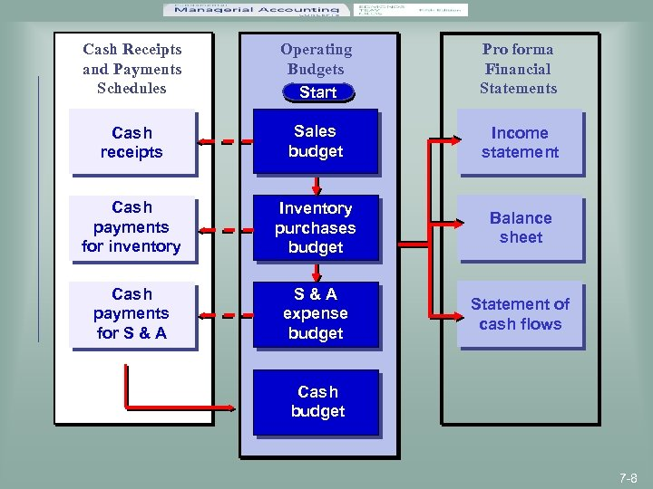 Cash Receipts and Payments Schedules Operating Budgets Start Pro forma Financial Statements Cash receipts