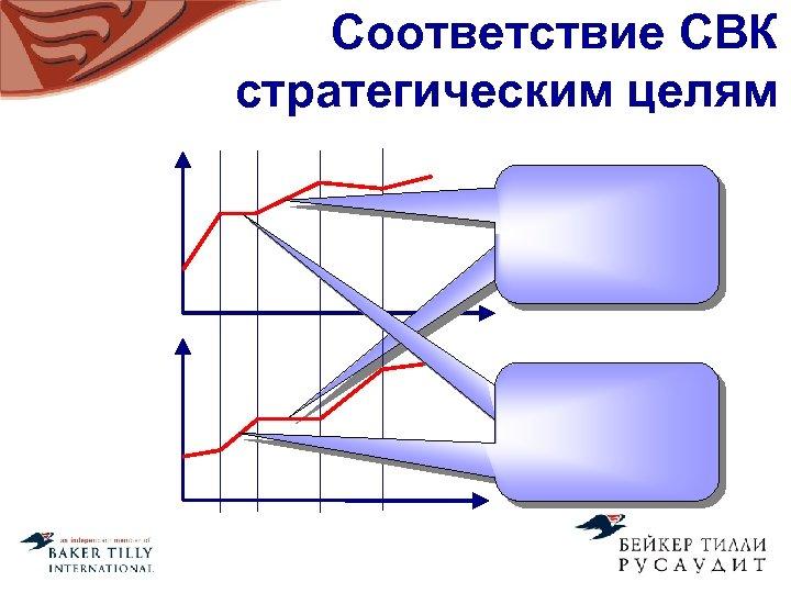 Соответствие СВК стратегическим целям