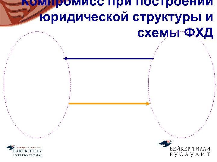 Компромисс при построении юридической структуры и схемы ФХД