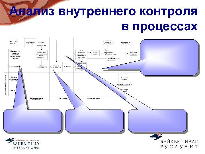 Анализ внутреннего контроля в процессах