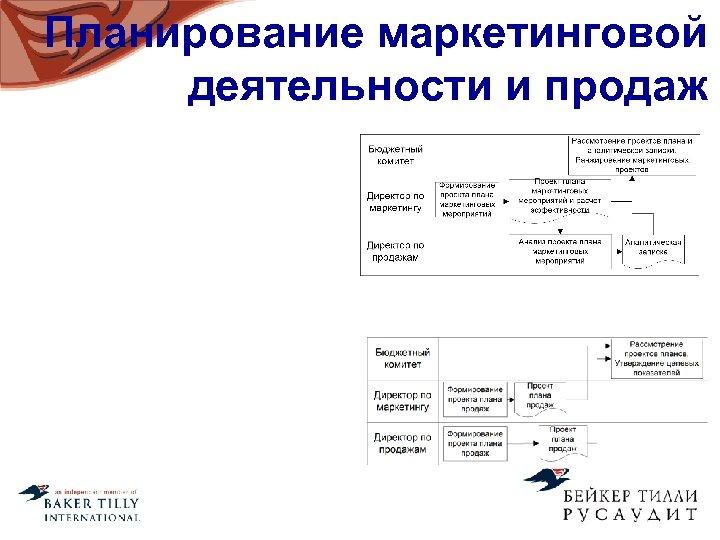 Планирование маркетинговой деятельности и продаж