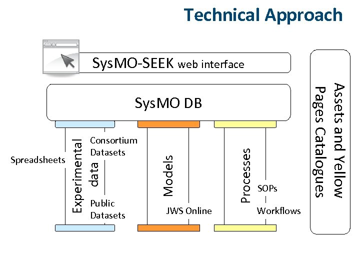 Technical Approach Sys. MO-SEEK web interface JWS Online Processes Public Datasets Models Experimental data