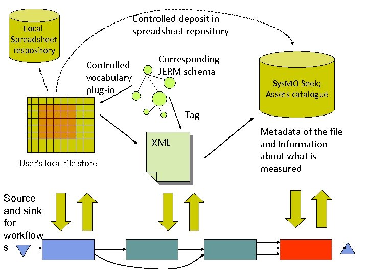 Controlled deposit in spreadsheet repository Local Spreadsheet respository Controlled vocabulary plug-in Corresponding JERM schema