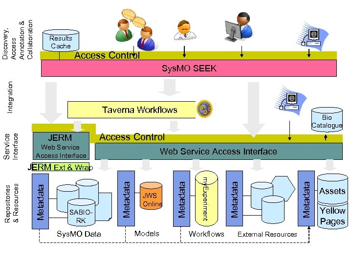 Discovery, Access Annotation & Collaboration Results Cache Access Control Interface Service Integration Sys. MO