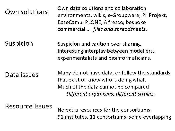 Own solutions Own data solutions and collaboration environments. wikis, e-Groupware, PHProjekt, Base. Camp, PLONE,