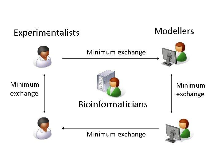 Modellers Experimentalists Minimum exchange Bioinformaticians Minimum exchange