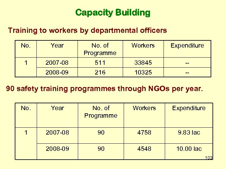Capacity Building Training to workers by departmental officers No. Year No. of Programme Workers