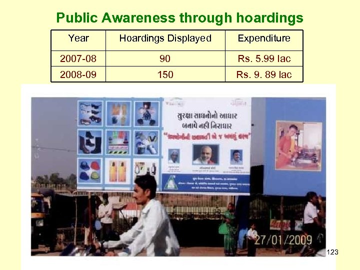 Public Awareness through hoardings Year Hoardings Displayed Expenditure 2007 -08 90 Rs. 5. 99