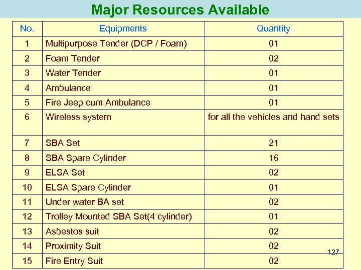Major Resources Available No. Equipments Quantity 1 Multipurpose Tender (DCP / Foam) 01 2