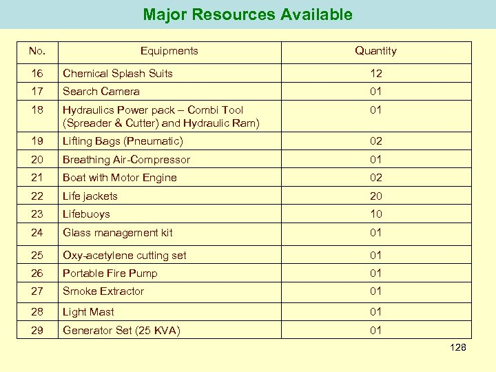 Major Resources Available No. Equipments Quantity 16 Chemical Splash Suits 12 17 Search Camera