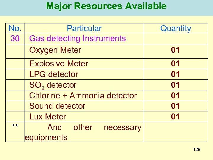 Major Resources Available No. Particular 30 Gas detecting Instruments Oxygen Meter Explosive Meter LPG