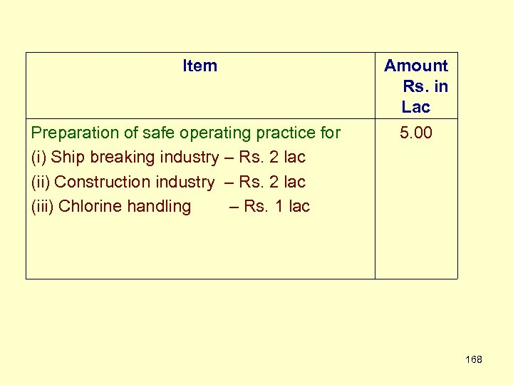 Item Preparation of safe operating practice for (i) Ship breaking industry – Rs. 2