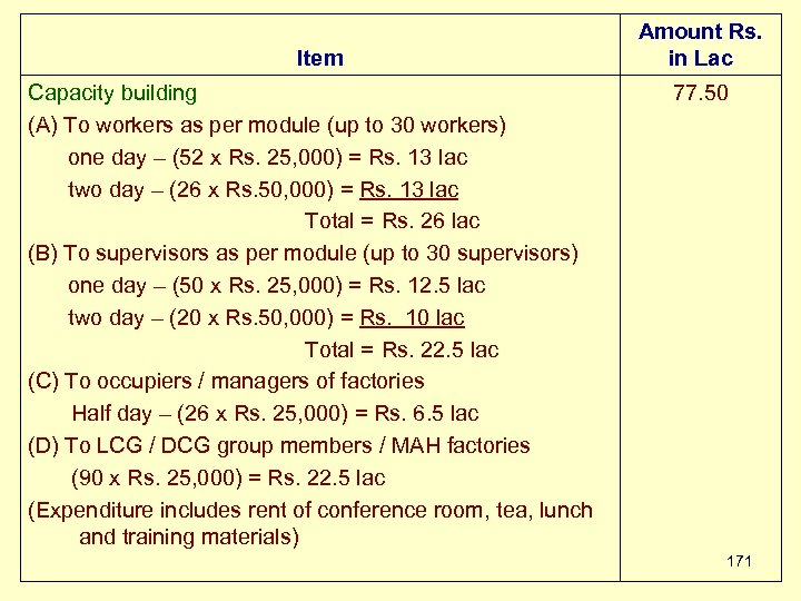 Item Capacity building (A) To workers as per module (up to 30 workers) one