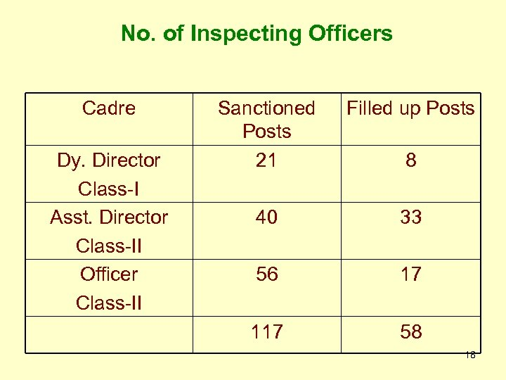 No. of Inspecting Officers Cadre Dy. Director Class-I Asst. Director Class-II Officer Class-II Sanctioned