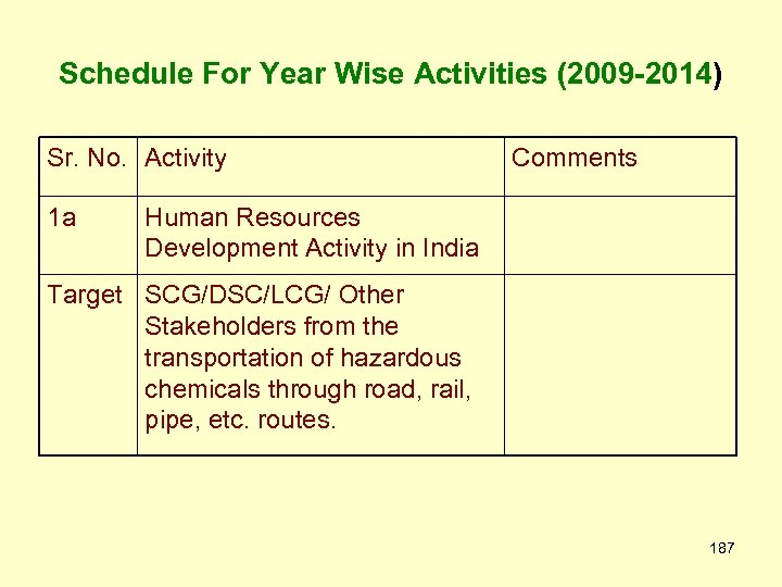 Schedule For Year Wise Activities (2009 -2014) Sr. No. Activity 1 a Comments Human