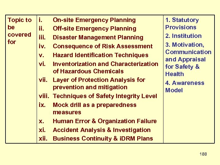 Topic to be covered for i. iii. iv. v. vi. On-site Emergency Planning Off-site