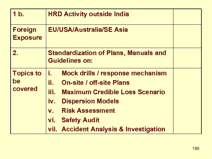 1 b. HRD Activity outside India Foreign EU/USA/Australia/SE Asia Exposure 2. Standardization of Plans,