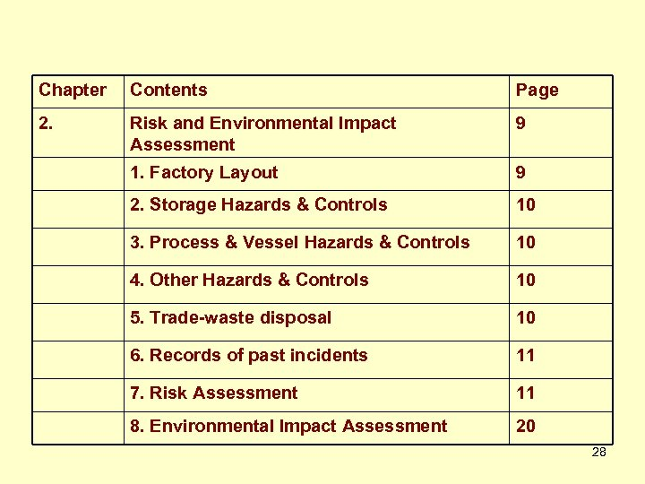 Chapter Contents Page 2. Risk and Environmental Impact Assessment 9 1. Factory Layout 9