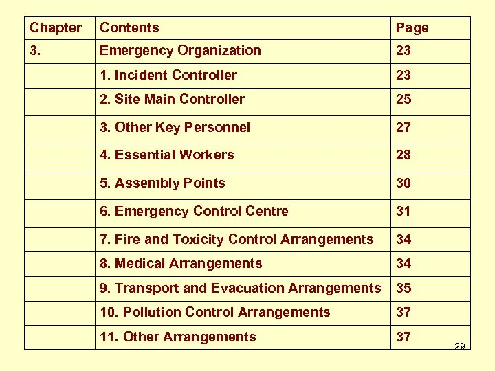 Chapter Contents Page 3. Emergency Organization 23 1. Incident Controller 23 2. Site Main
