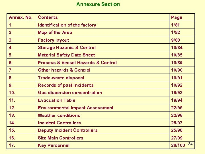 Annexure Section Annex. No. Contents Page 1. Identification of the factory 1/81 2. Map