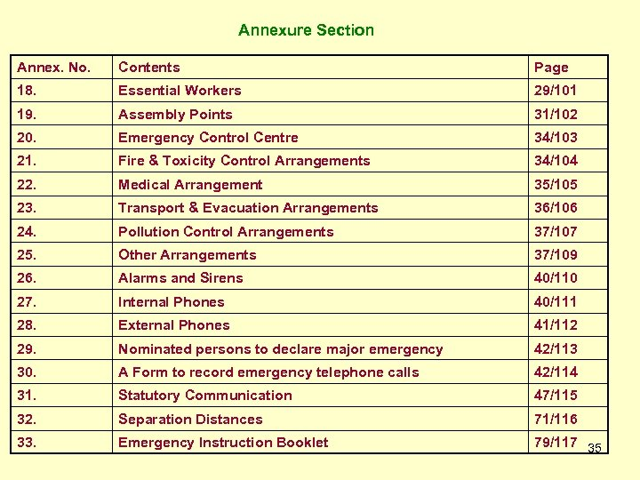 Annexure Section Annex. No. Contents Page 18. Essential Workers 29/101 19. Assembly Points 31/102
