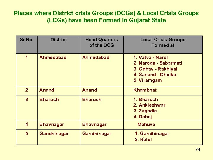 Places where District crisis Groups (DCGs) & Local Crisis Groups (LCGs) have been Formed