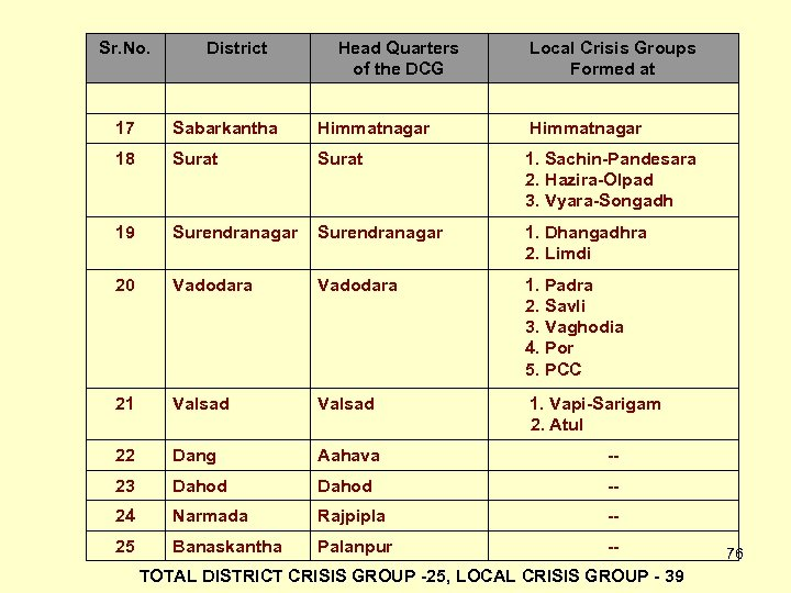 Sr. No. District Head Quarters of the DCG Local Crisis Groups Formed at 17