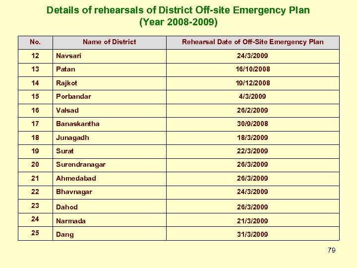 Details of rehearsals of District Off-site Emergency Plan (Year 2008 -2009) No. Name of
