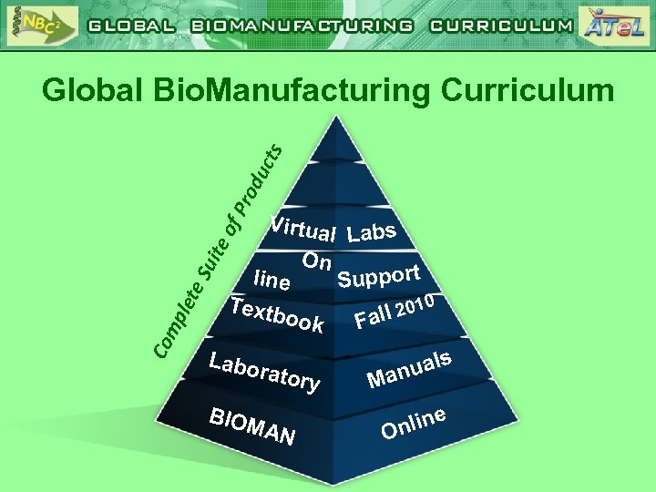 f. P rod uct s Global Bio. Manufacturing Curriculum Co mp let e. S
