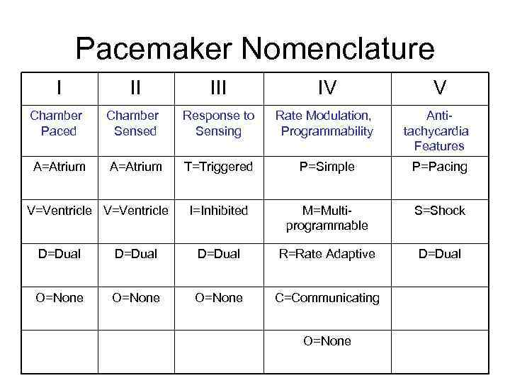 Pacemakers and Implantable Defibrillators Worldwide