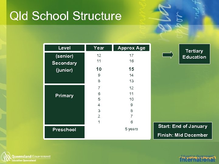 Qld School Structure Level Year Approx Age (senior) Secondary (junior) 12 11 17 16