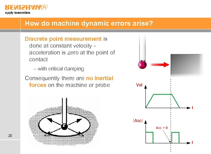 apply innovation How do machine dynamic errors arise? Discrete point measurement is done at