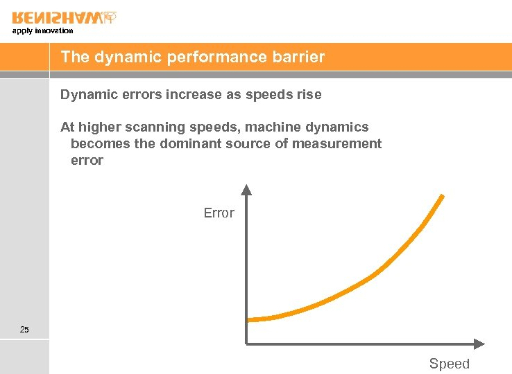 apply innovation The dynamic performance barrier Dynamic errors increase as speeds rise At higher