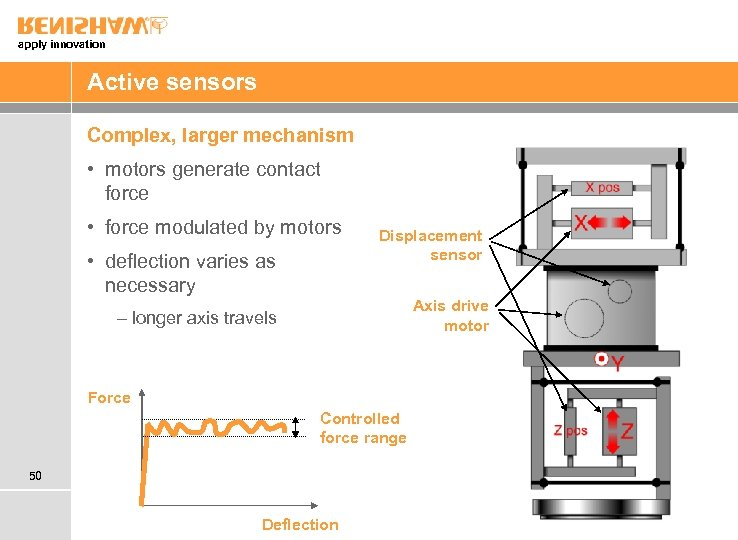 apply innovation Active sensors Complex, larger mechanism • motors generate contact force • force