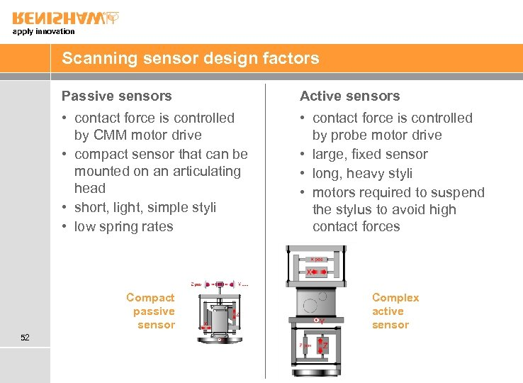 apply innovation Scanning sensor design factors Passive sensors Active sensors • contact force is
