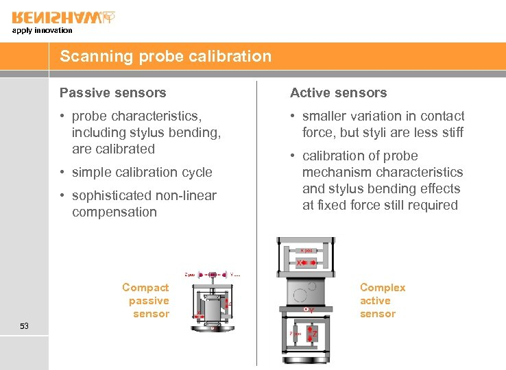 apply innovation Scanning probe calibration Passive sensors Active sensors • probe characteristics, including stylus