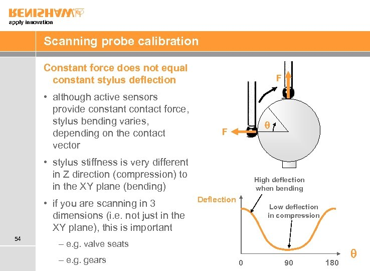 apply innovation Scanning probe calibration Constant force does not equal constant stylus deflection •