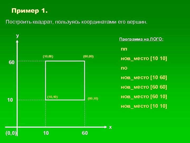 Пример 1. Построить квадрат, пользуясь координатами его вершин. у Программа на ЛОГО: пп (10,
