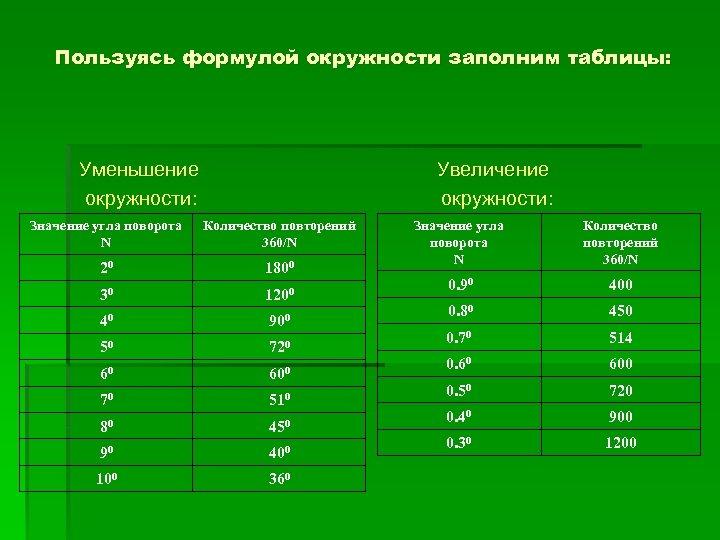 Пользуясь формулой окружности заполним таблицы: Уменьшение окружности: Увеличение окружности: Значение угла поворота N Количество