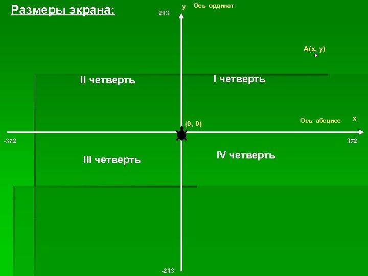 Размеры экрана: 213 у Ось ординат А(х, у) I четверть II четверть Ось абсцисс