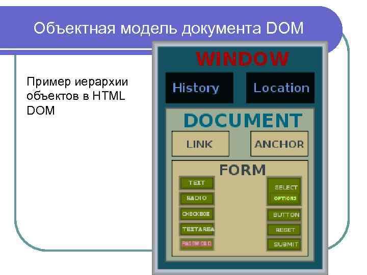 Объектная модель документа DOM Пример иерархии объектов в HTML DOM