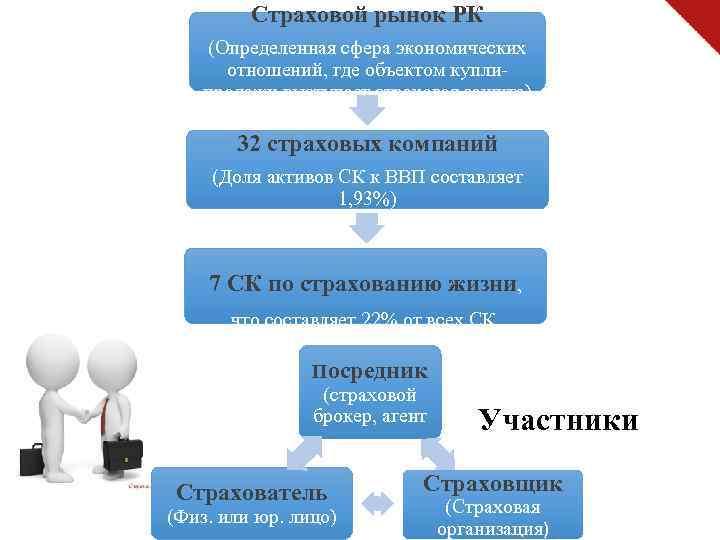 Страховой рынок РК (Определенная сфера экономических отношений, где объектом куплипродажи выступает страховая защита) 32